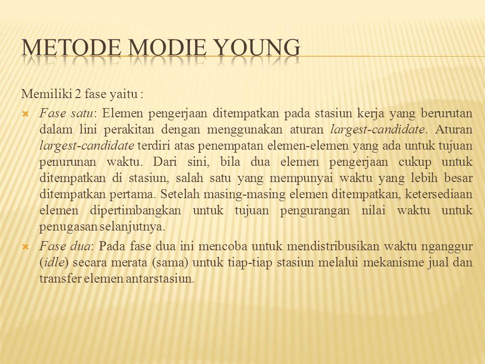 METODE MODIE YOUNG Memiliki 2 fase yaitu :