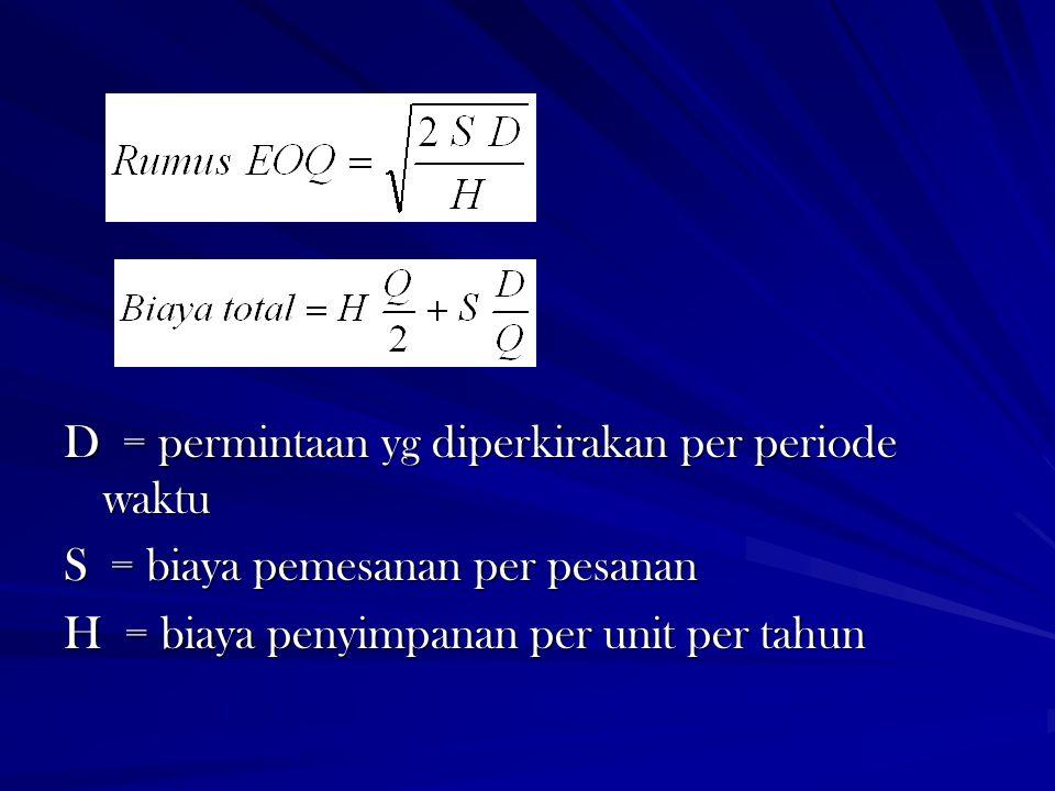 D = permintaan yg diperkirakan per periode waktu