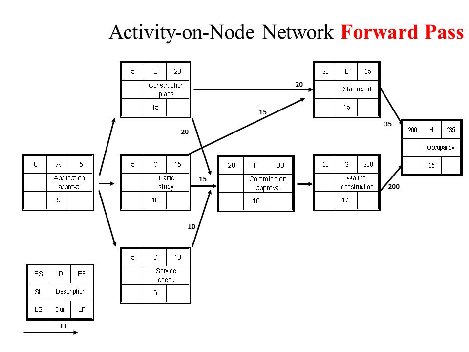 Activity-on-Node Network Forward Pass