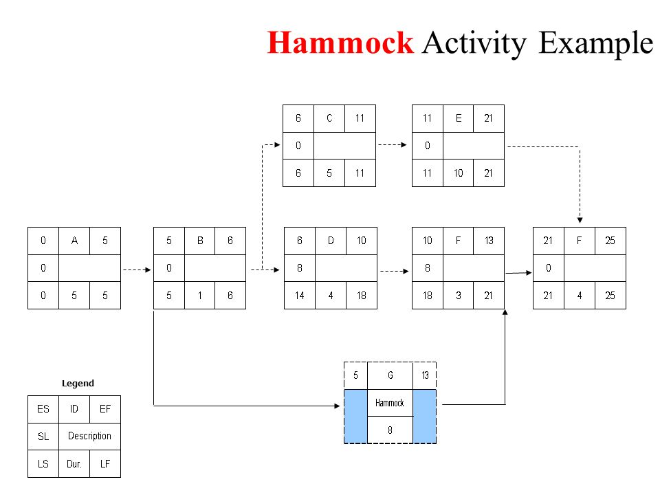 Hammock Activity Example