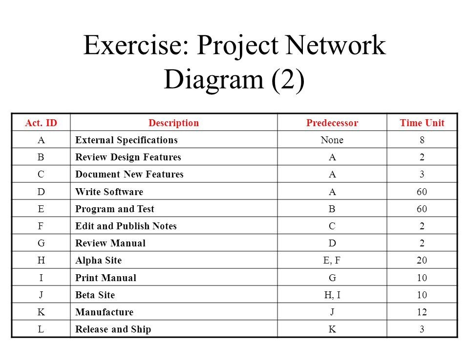 Exercise: Project Network Diagram (2)
