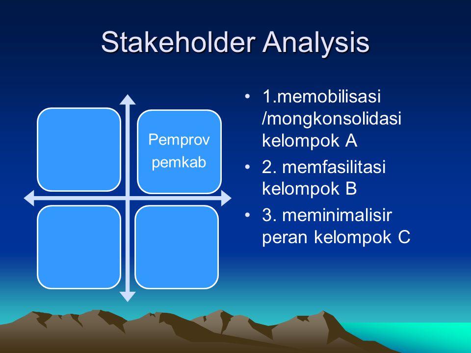 Stakeholder Analysis 1.memobilisasi /mongkonsolidasi kelompok A