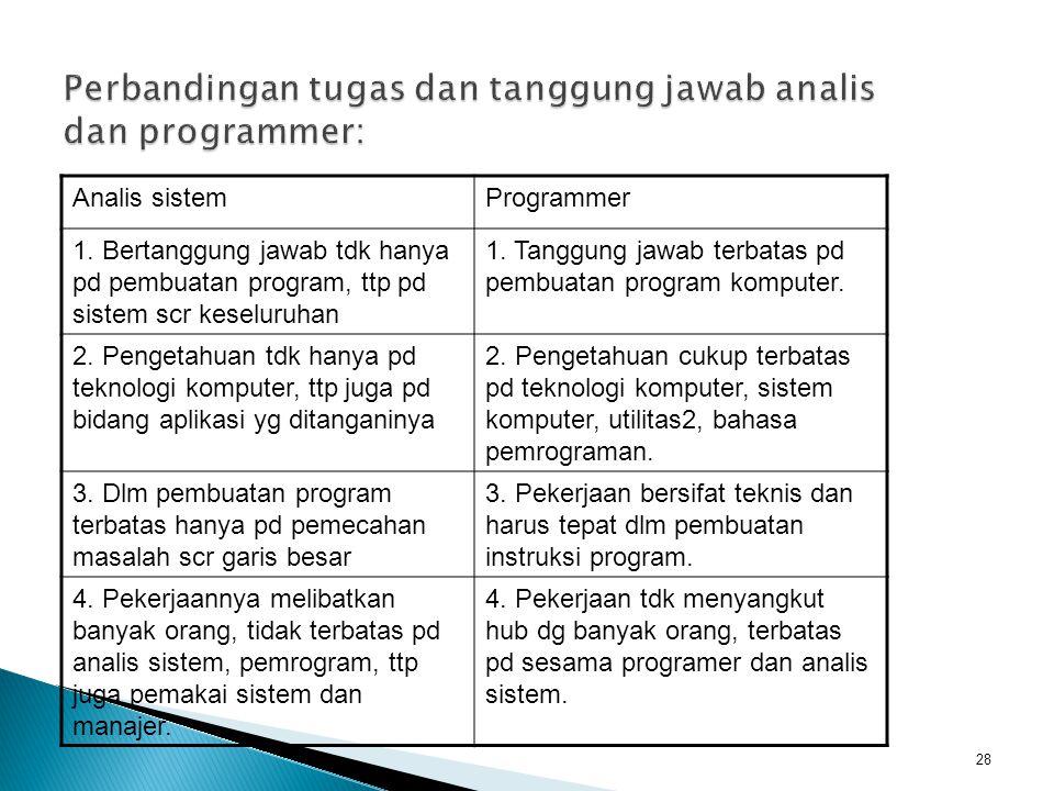 Perbandingan tugas dan tanggung jawab analis dan programmer: