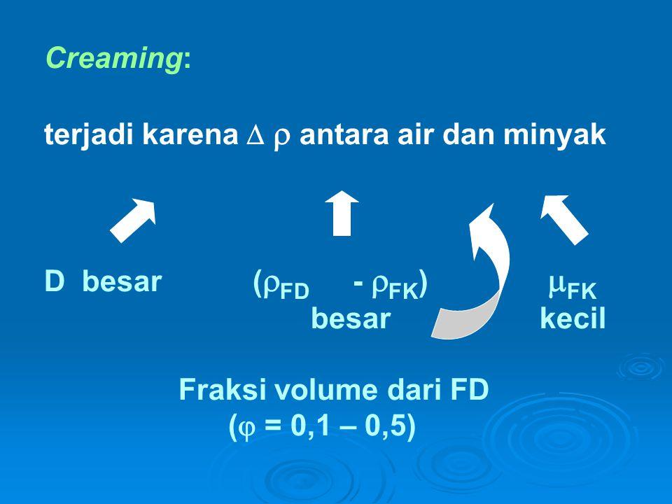 Creaming: terjadi karena   antara air dan minyak D besar (FD - FK)