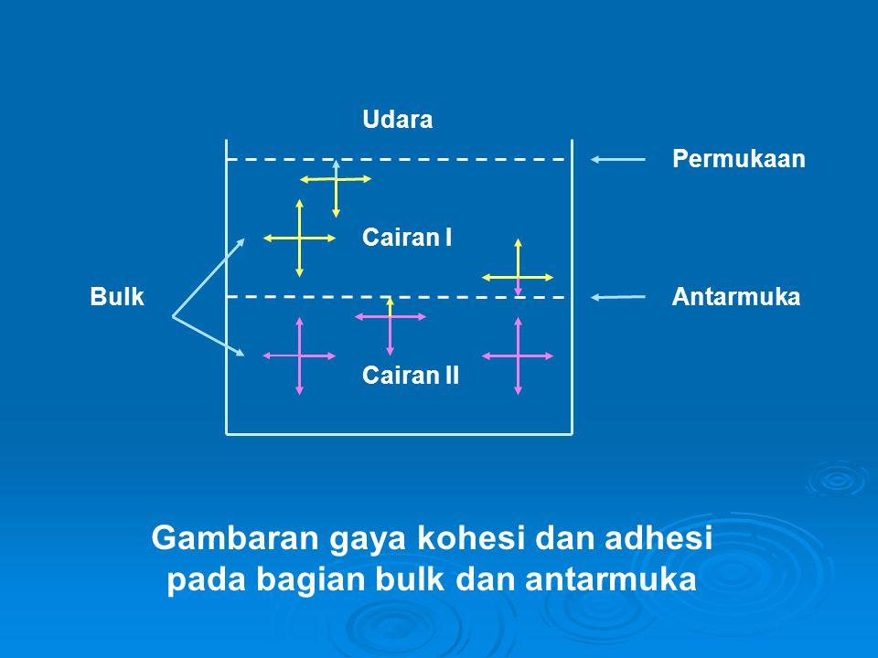 Gambaran gaya kohesi dan adhesi pada bagian bulk dan antarmuka