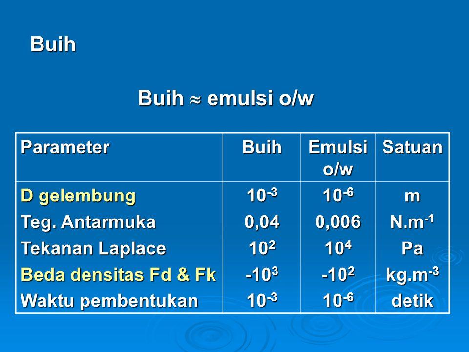 Buih Buih  emulsi o/w Parameter Buih Emulsi o/w Satuan D gelembung