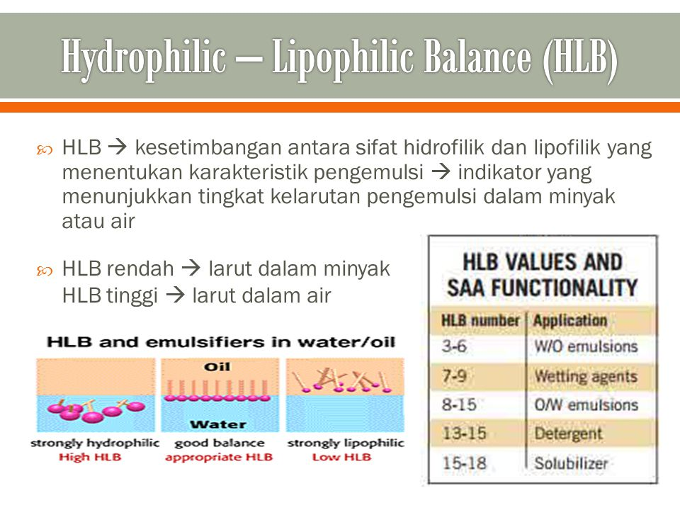 Hydrophilic – Lipophilic Balance (HLB)