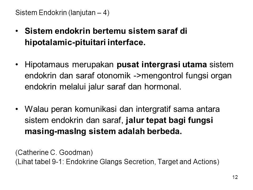 Sistem Endokrin (lanjutan – 4)