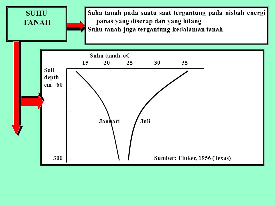 SUHU TANAH. Suha tanah pada suatu saat tergantung pada nisbah energi panas yang diserap dan yang hilang.