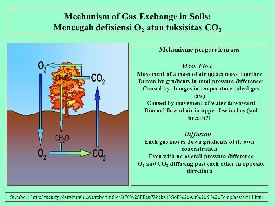 Mencegah defisiensi O2 atau toksisitas CO2