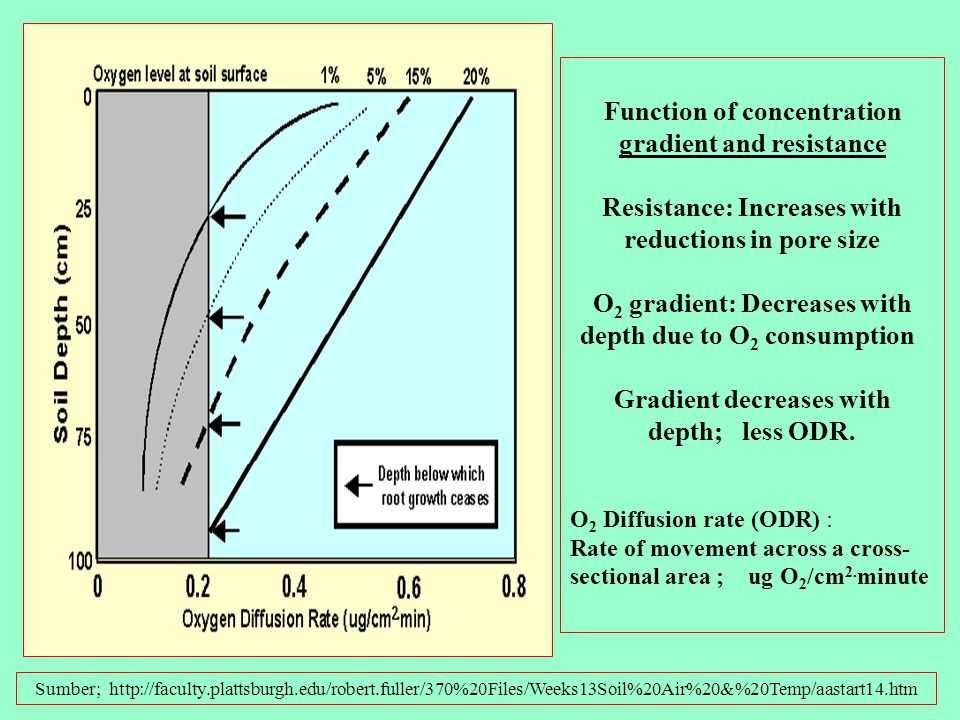 Gradient decreases with depth; less ODR.
