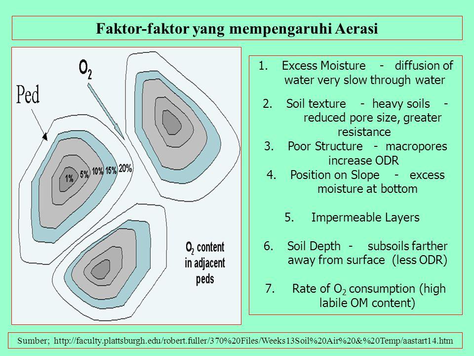 Faktor-faktor yang mempengaruhi Aerasi