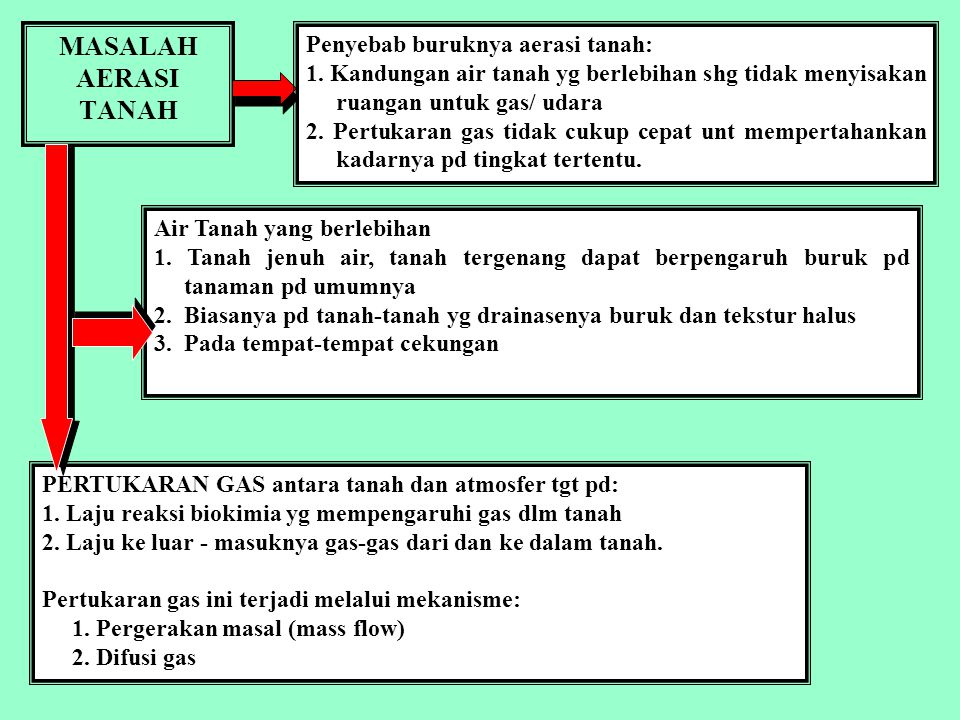MASALAH AERASI TANAH Penyebab buruknya aerasi tanah: