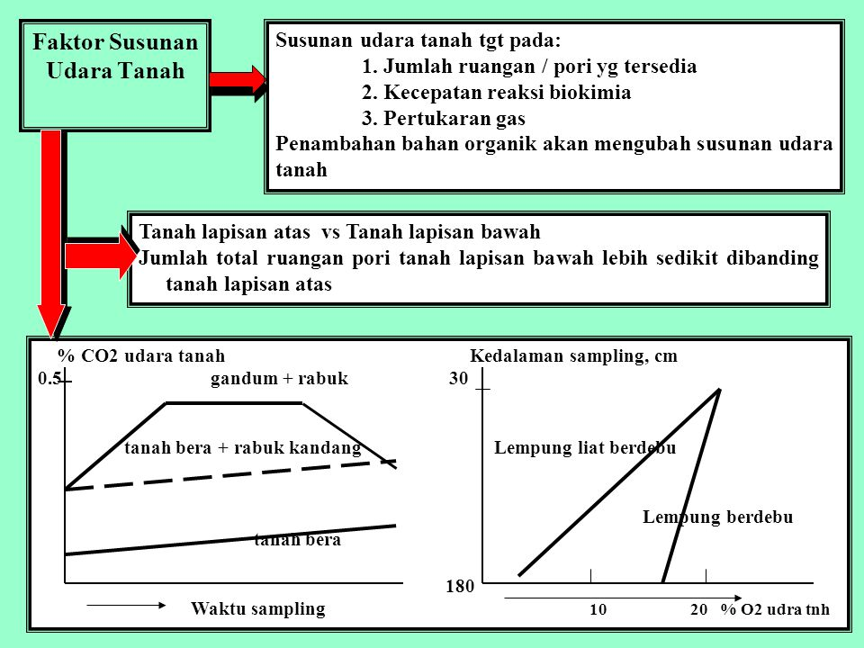 Faktor Susunan Udara Tanah