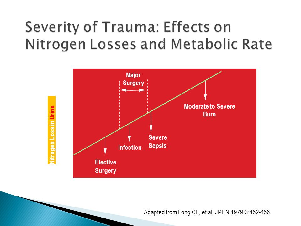 Severity of Trauma: Effects on Nitrogen Losses and Metabolic Rate