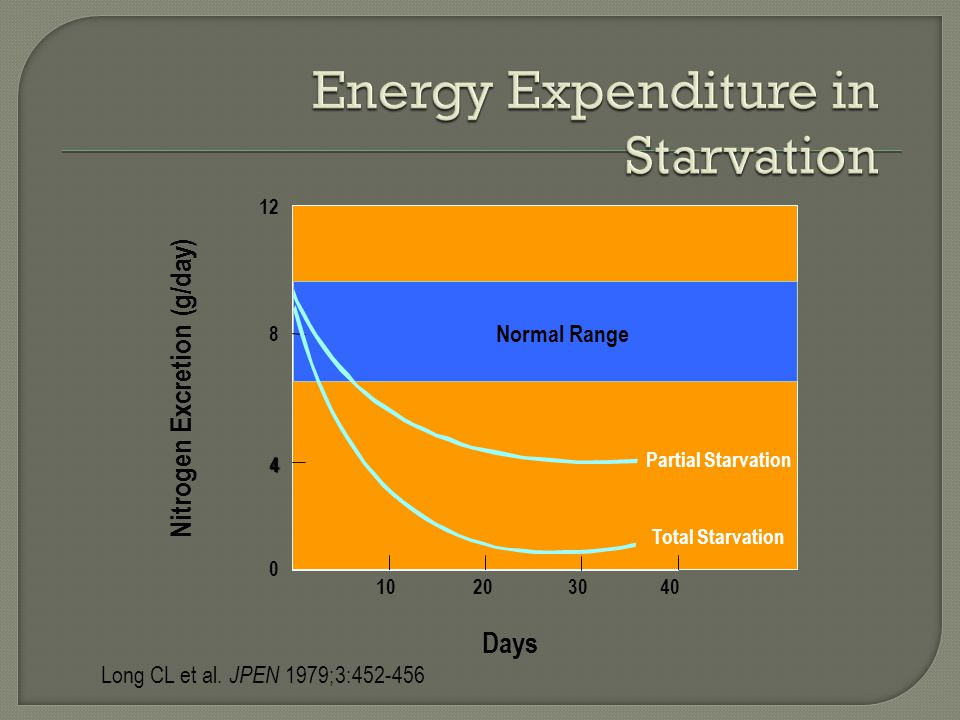 Energy Expenditure in Starvation