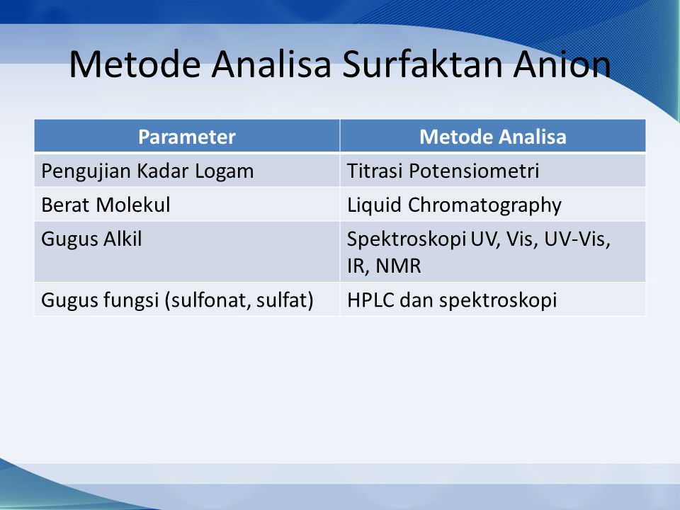 Metode Analisa Surfaktan Anion