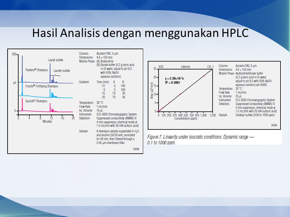 Hasil Analisis dengan menggunakan HPLC