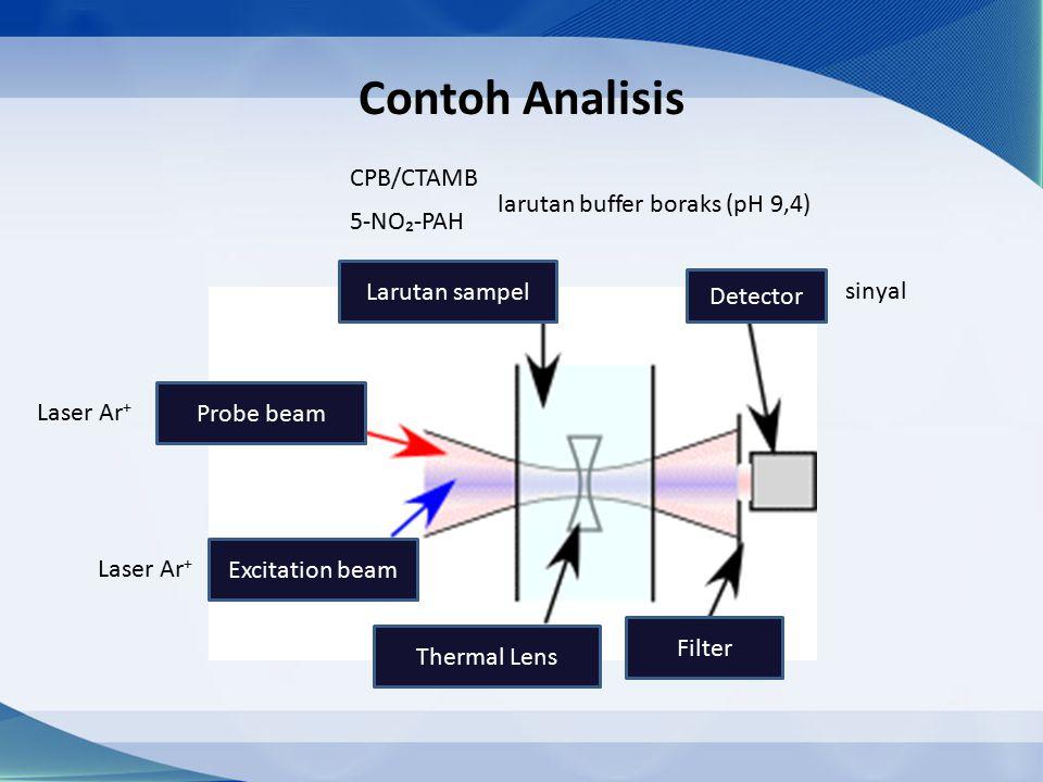 Contoh Analisis CPB/CTAMB larutan buffer boraks (pH 9,4) 5-NO₂-PAH