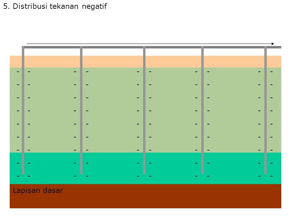 5. Distribusi tekanan negatif