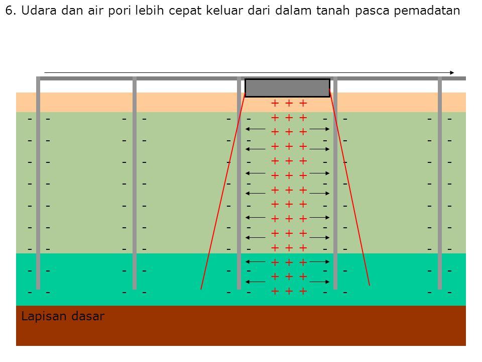 6. Udara dan air pori lebih cepat keluar dari dalam tanah pasca pemadatan