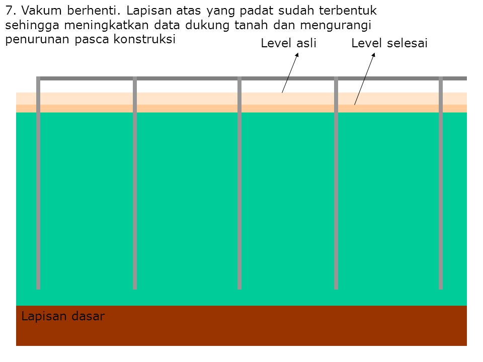 7. Vakum berhenti. Lapisan atas yang padat sudah terbentuk sehingga meningkatkan data dukung tanah dan mengurangi penurunan pasca konstruksi