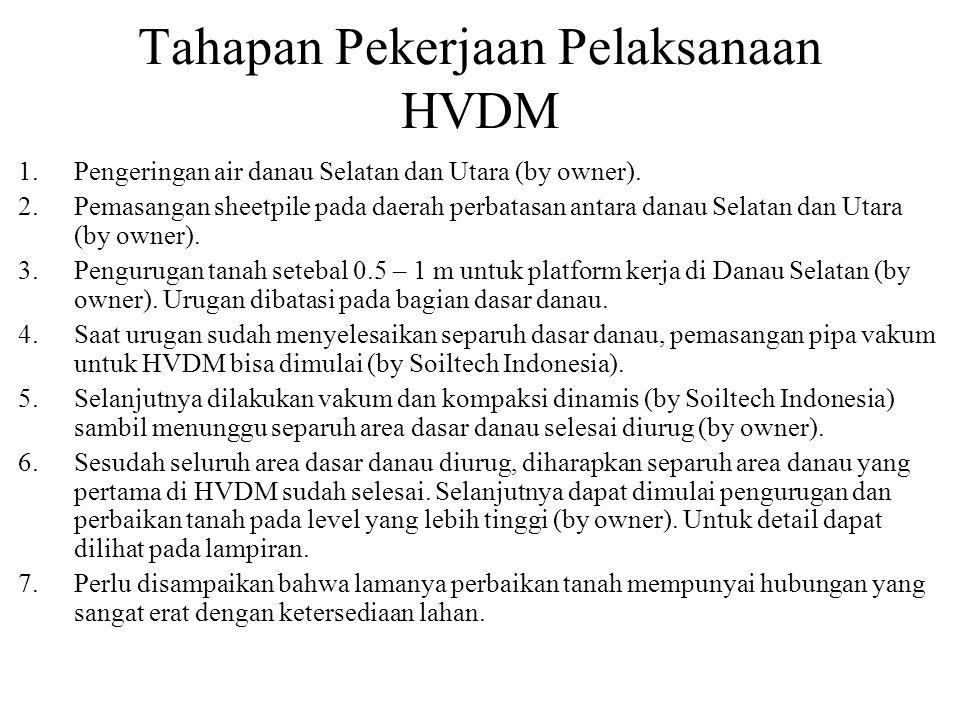 Tahapan Pekerjaan Pelaksanaan HVDM