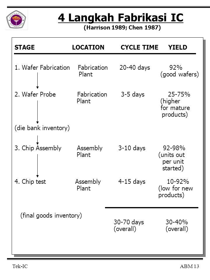 4 Langkah Fabrikasi IC (Harrison 1989; Chen 1987)
