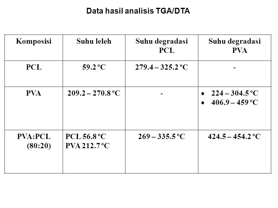 Data hasil analisis TGA/DTA