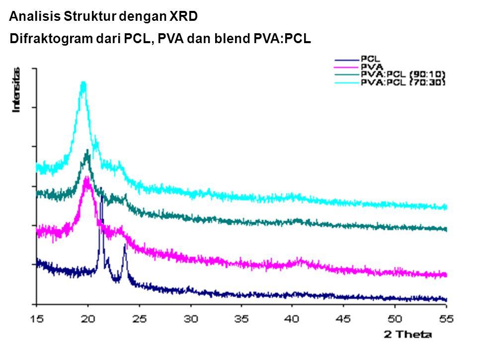 Analisis Struktur dengan XRD