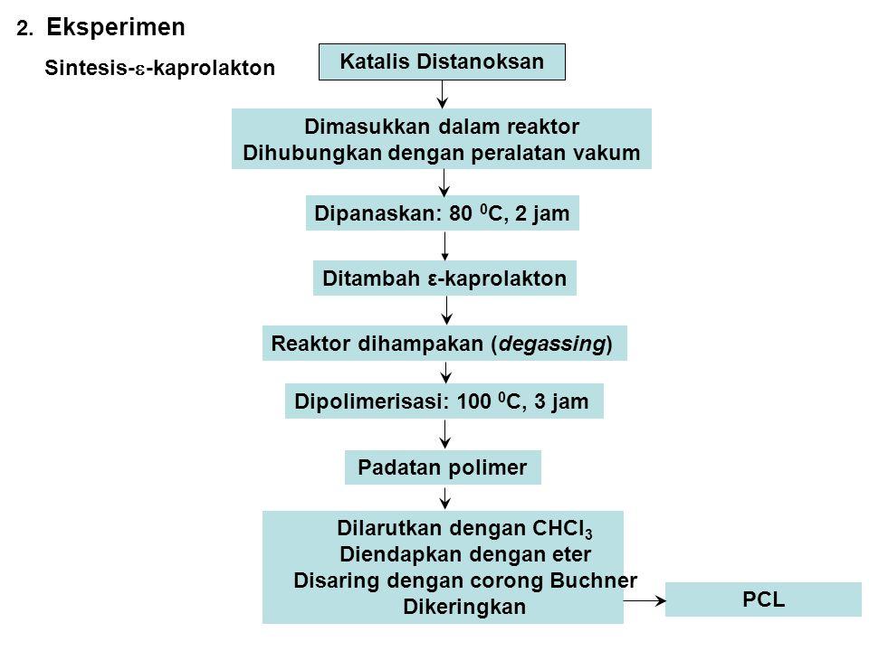 Sintesis--kaprolakton Katalis Distanoksan