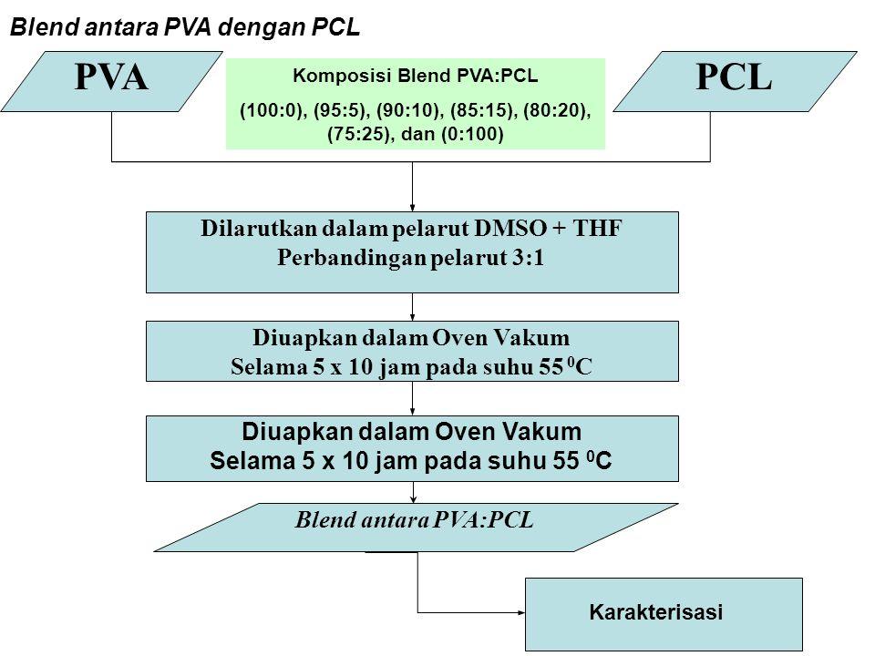 PVA PCL Blend antara PVA dengan PCL