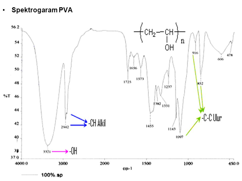 Spektrogaram PVA