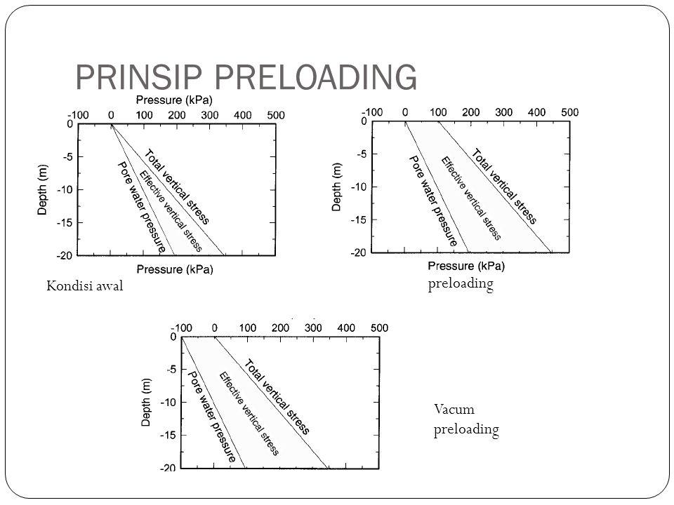 PRINSIP PRELOADING Kondisi awal preloading Vacum preloading