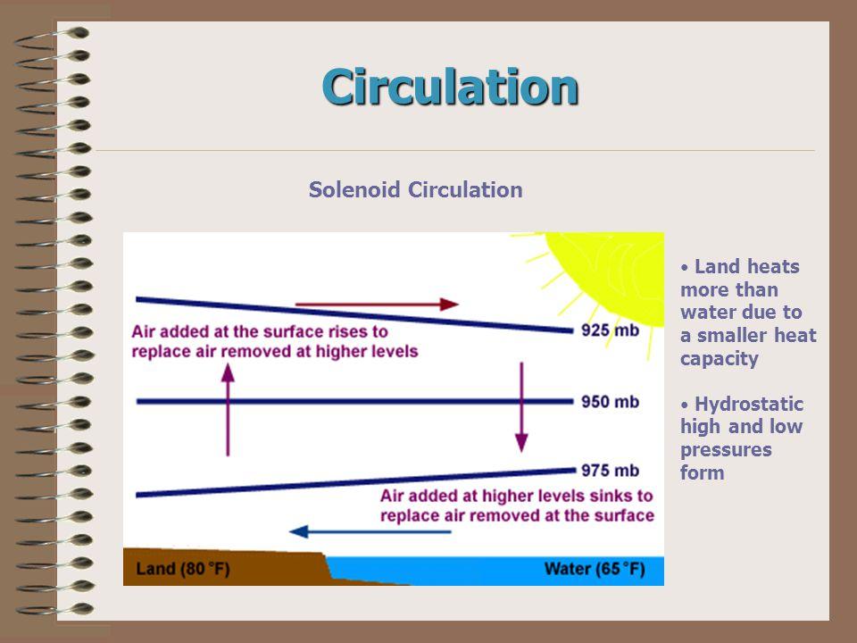 Circulation Solenoid Circulation