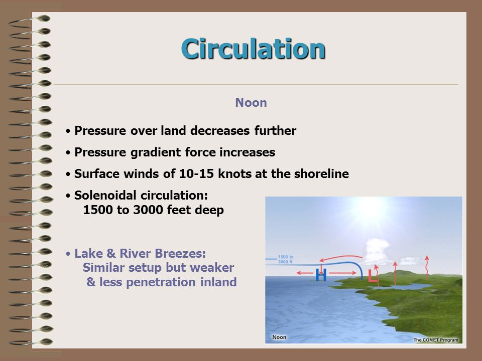 Circulation Noon Pressure over land decreases further