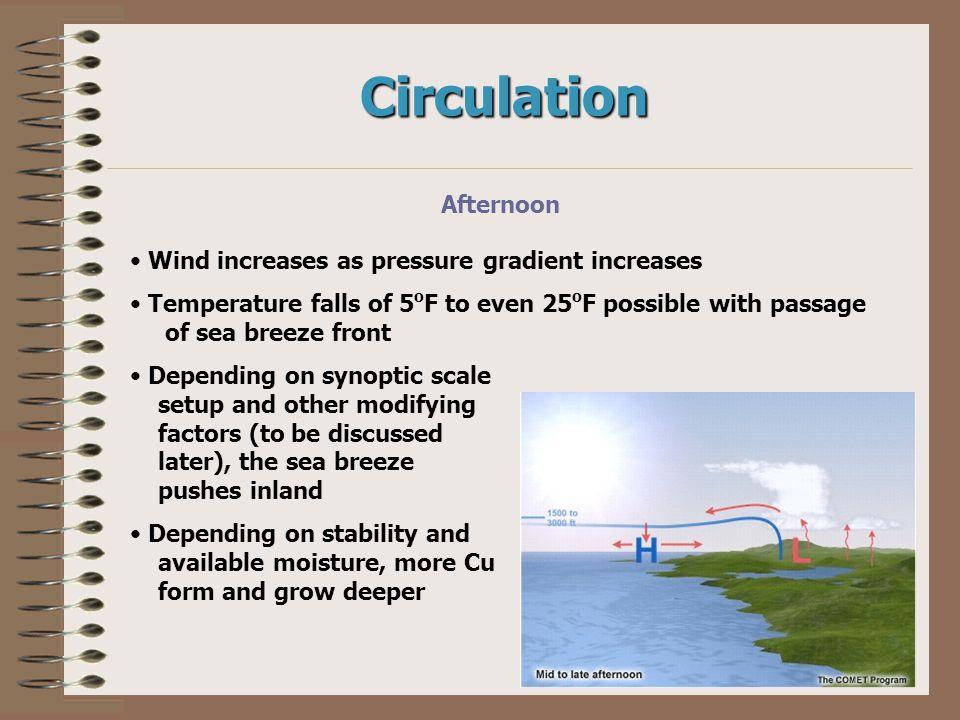 Circulation Afternoon Wind increases as pressure gradient increases