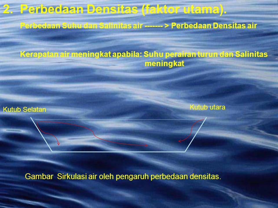 2. Perbedaan Densitas (faktor utama).