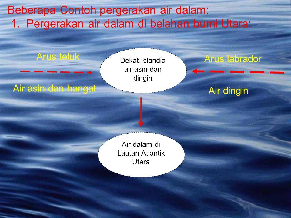 Beberapa Contoh pergerakan air dalam: