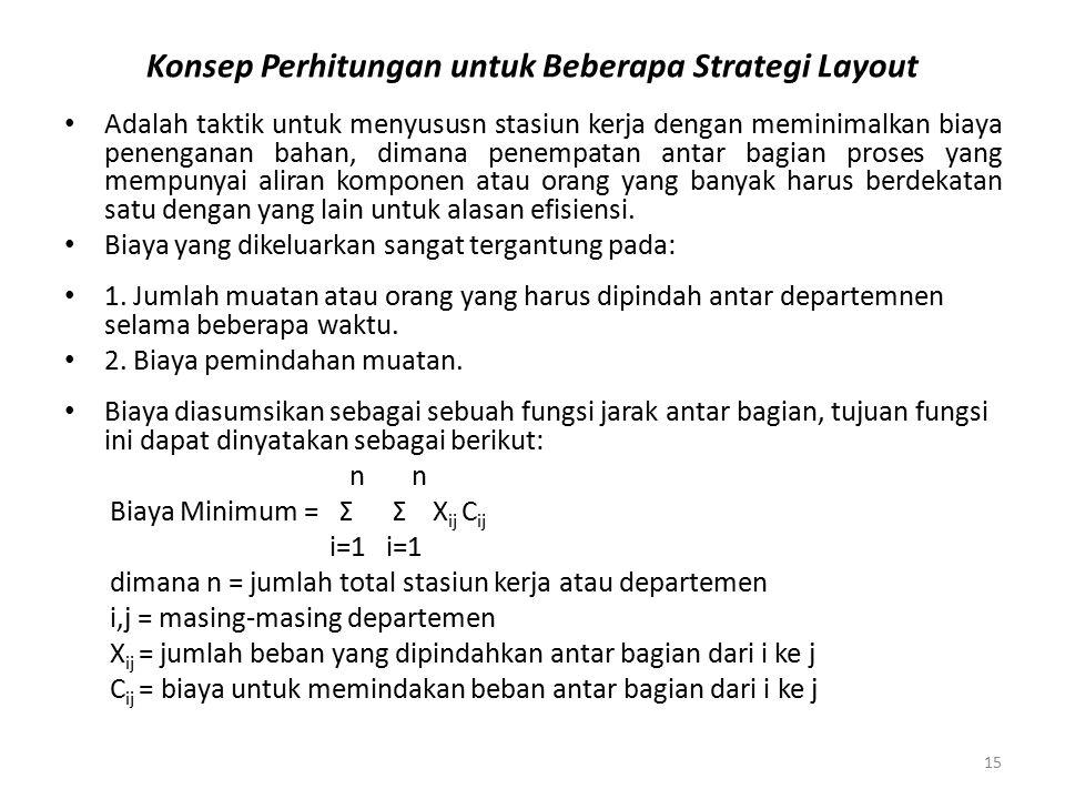 Konsep Perhitungan untuk Beberapa Strategi Layout