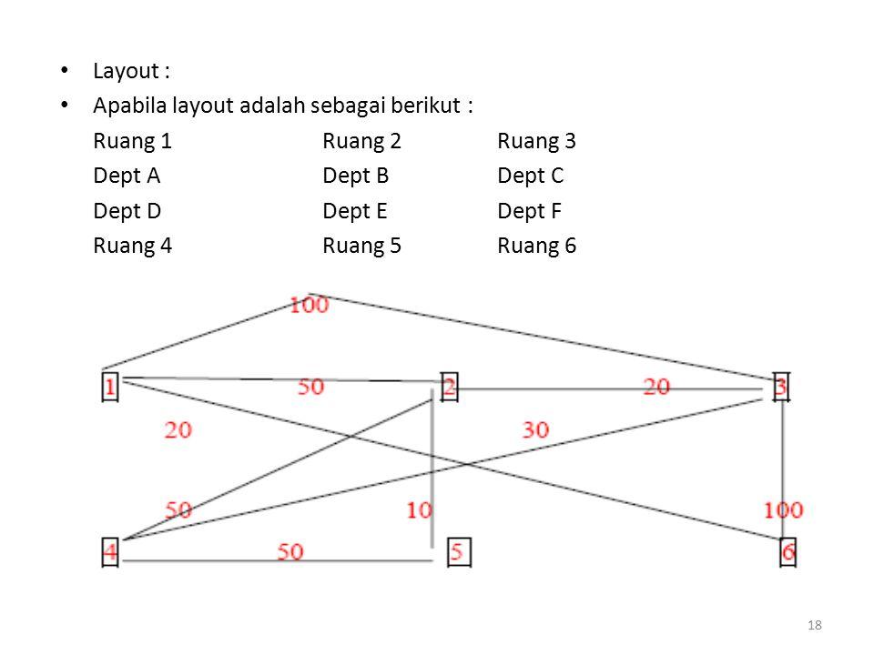 Layout : Apabila layout adalah sebagai berikut : Ruang 1 Ruang 2 Ruang 3. Dept A Dept B Dept C.