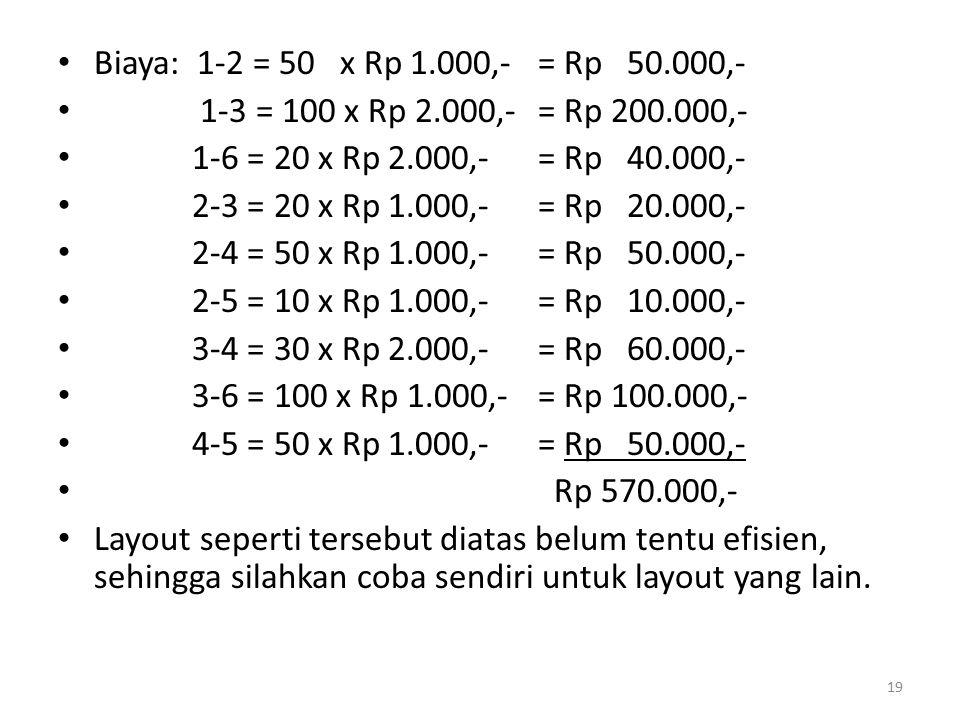 Biaya: 1-2 = 50 x Rp 1.000,- = Rp 50.000,- 1-3 = 100 x Rp 2.000,- = Rp 200.000,- 1-6 = 20 x Rp 2.000,- = Rp 40.000,-