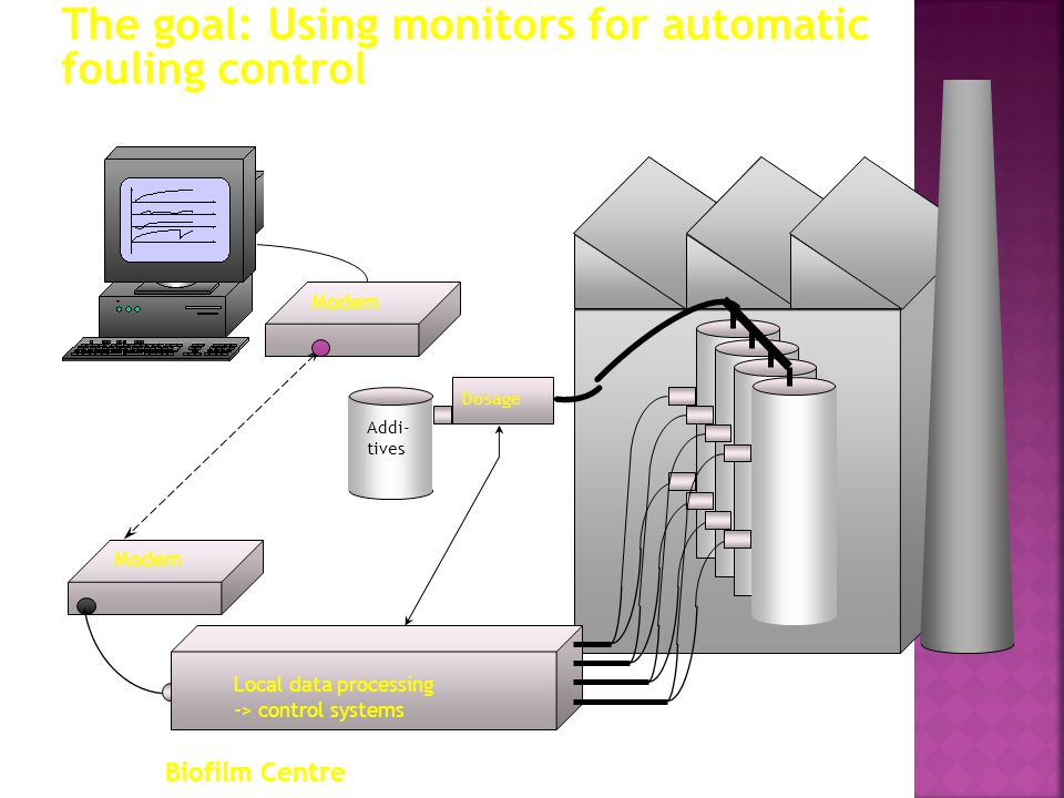 The goal: Using monitors for automatic fouling control