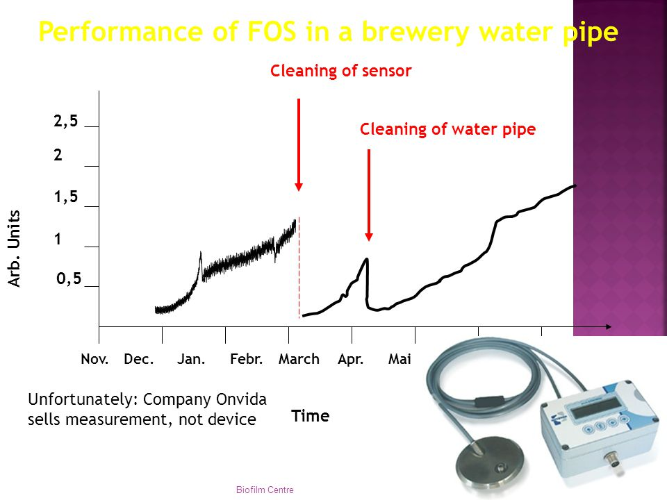 Performance of FOS in a brewery water pipe