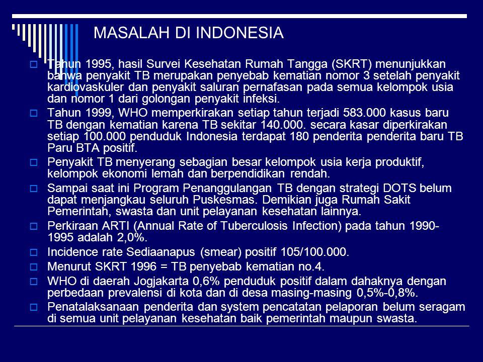 MASALAH DI INDONESIA