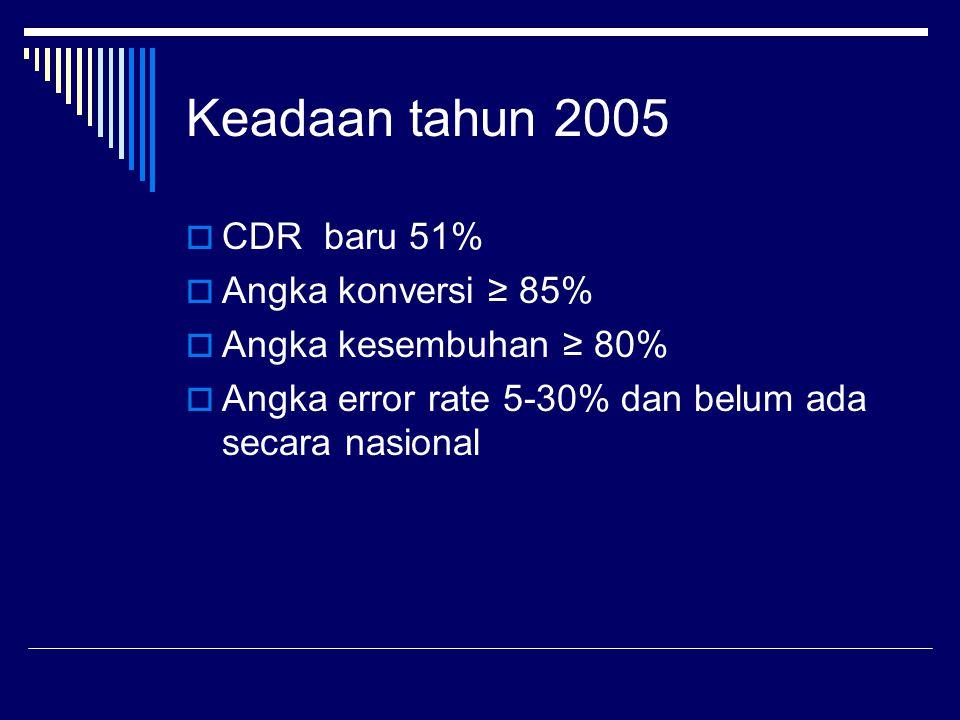 Keadaan tahun 2005 CDR baru 51% Angka konversi ≥ 85%