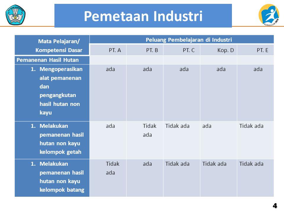 Mata Pelajaran/ Kompetensi Dasar Peluang Pembelajaran di Industri
