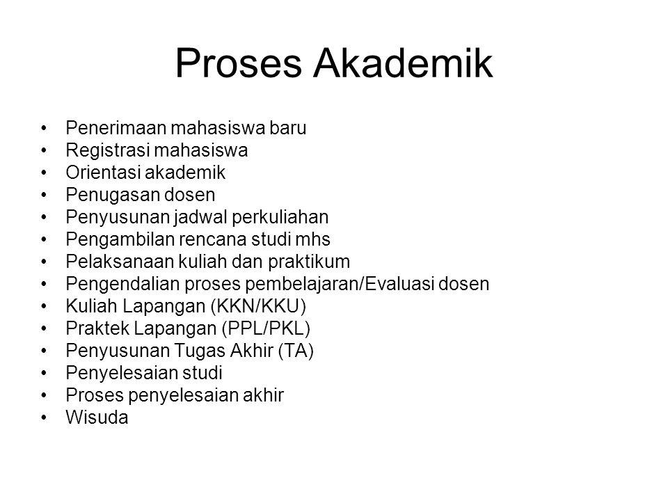 Proses Akademik Penerimaan mahasiswa baru Registrasi mahasiswa