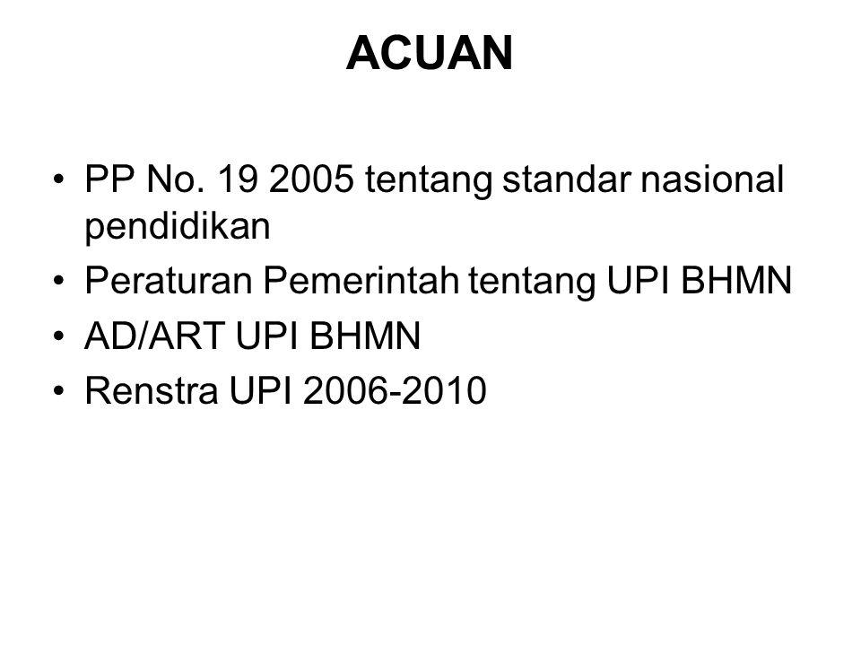 ACUAN PP No. 19 2005 tentang standar nasional pendidikan