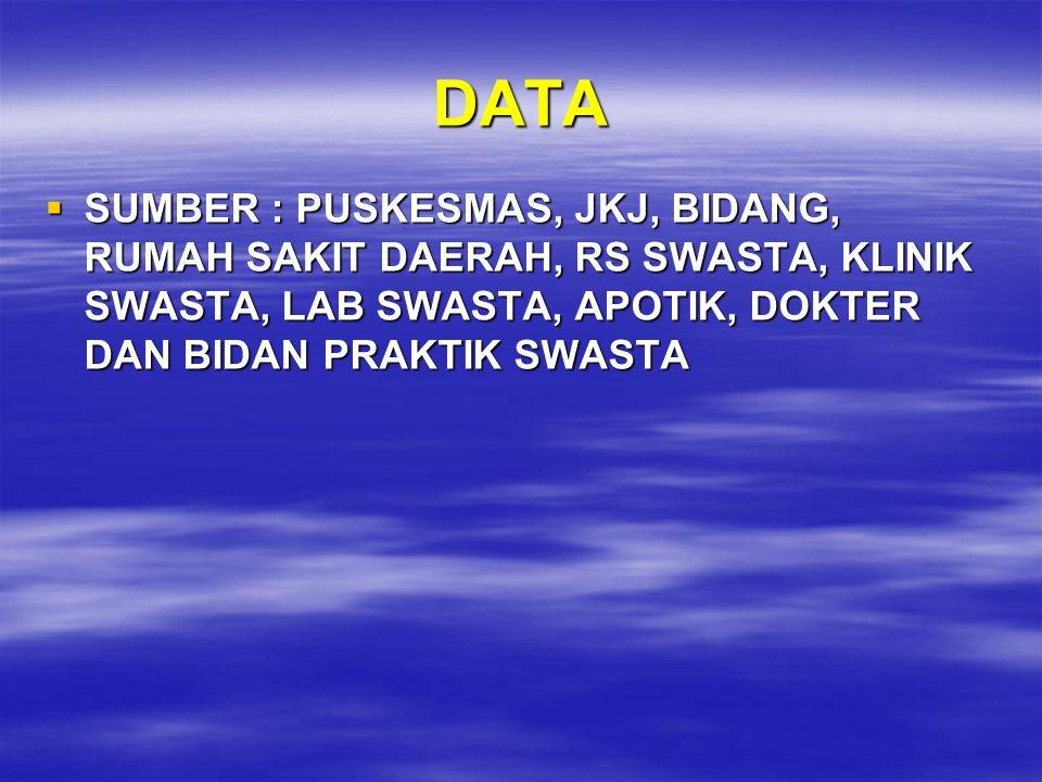 DATA SUMBER : PUSKESMAS, JKJ, BIDANG, RUMAH SAKIT DAERAH, RS SWASTA, KLINIK SWASTA, LAB SWASTA, APOTIK, DOKTER DAN BIDAN PRAKTIK SWASTA.